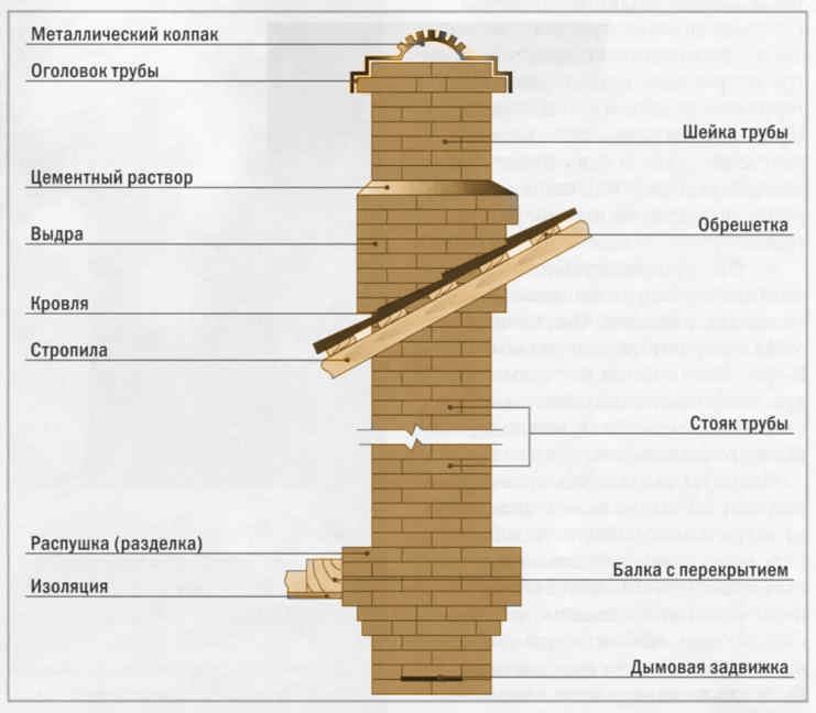 Александр Алексеевич устройство кирпичных дымохода и печи в доме всеми важными